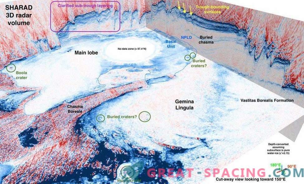 I segreti sono nascosti sotto i berretti mariani polari