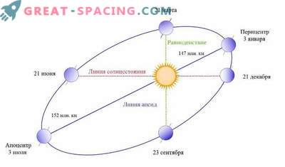 Cosa succede se la terra smette di ruotare attorno al sole?