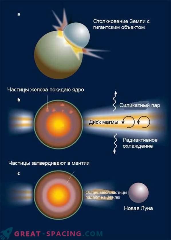 Gli scienziati sanno come si è formata la luna. Nuova ricerca